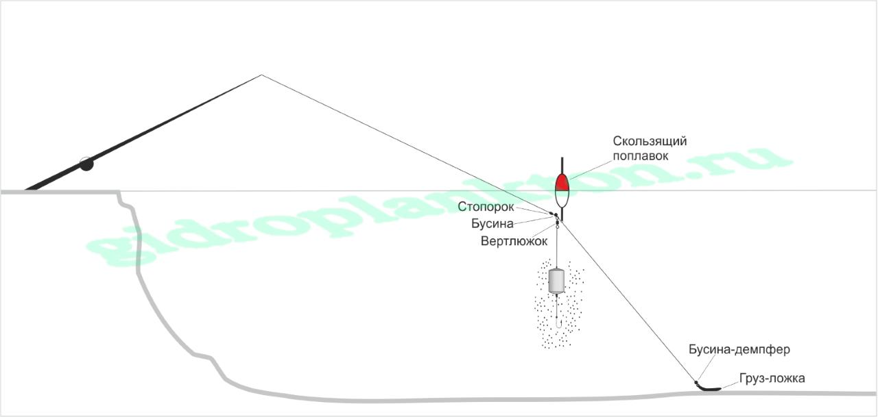 приманка для толстолобика технопланктон улет где купить